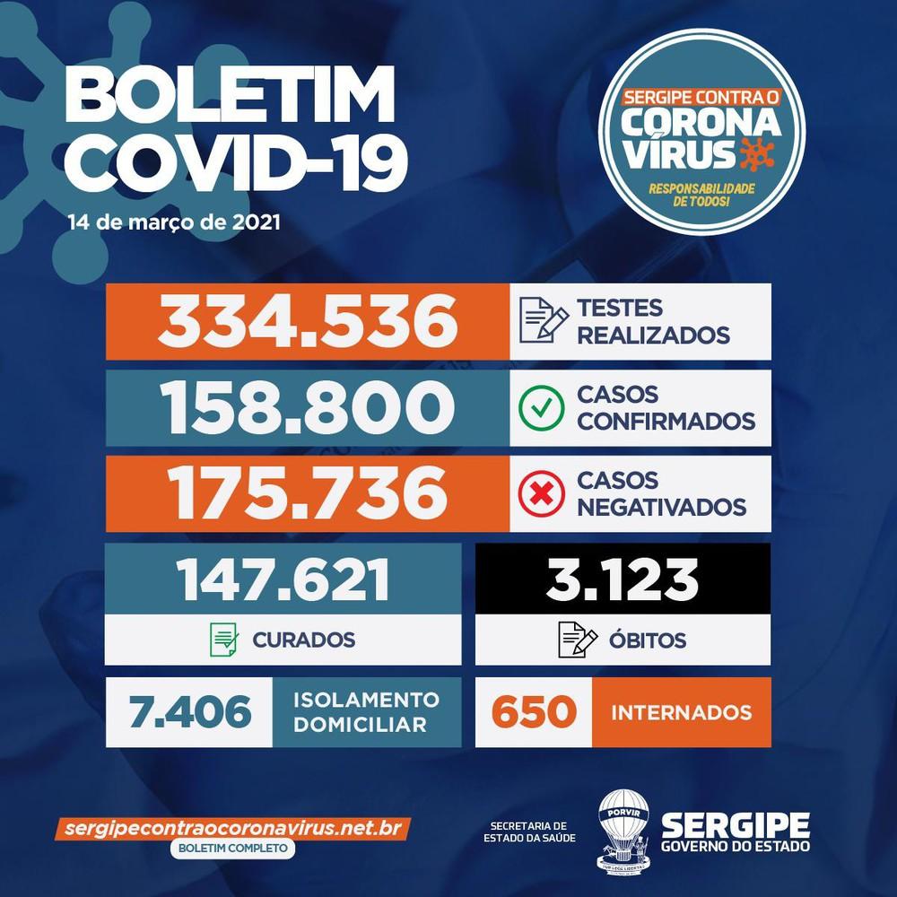 Sergipe registra 1.265 novos casos de Covid-19 e mais 35 óbitos durante o final de semana